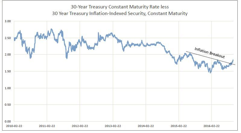 30YearTreasuryChart.JPG#asset:258