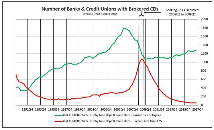 Chart_Number_Graduated_CUSIP_Good_Bad.JP