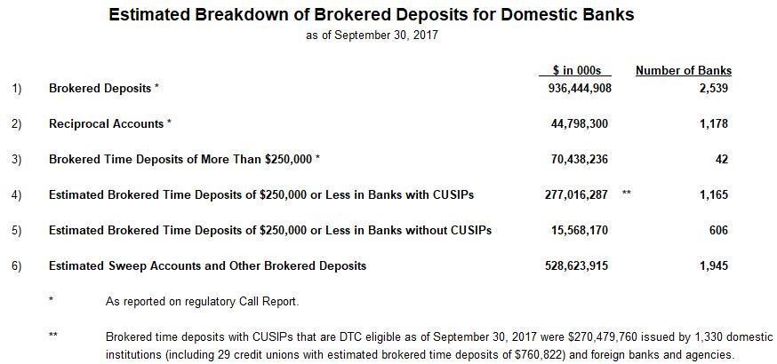 EstimatedBreakdown_ofBrokeredDeposits_09