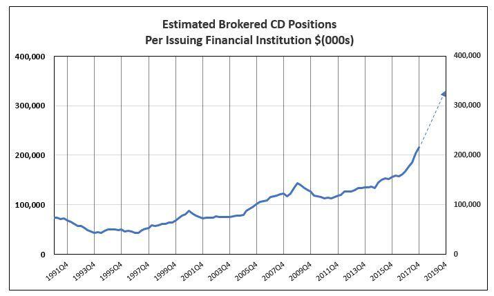 EstimatedBrokeredCDPositionsPerBank12312
