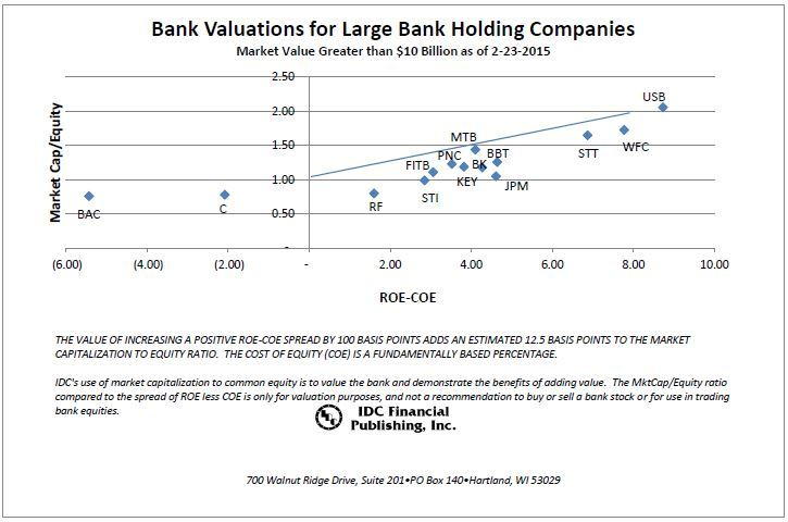 LargeCap_Chart_2-23-15.JPG#asset:358