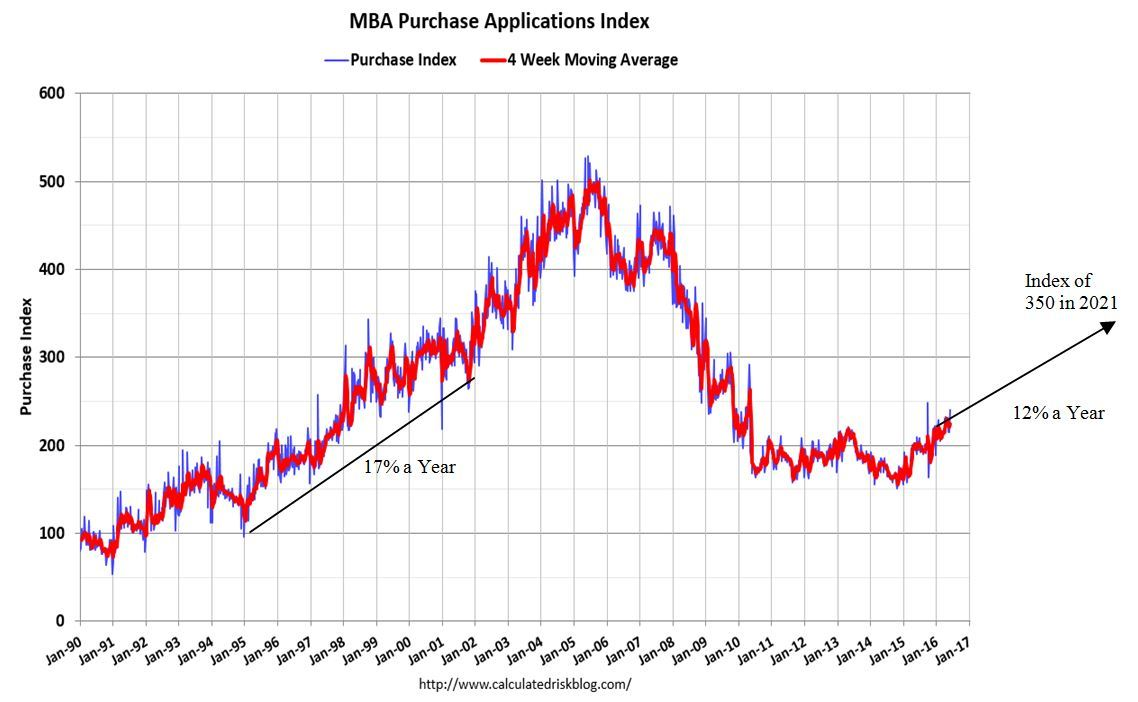Mortgage purchase applications increase fuels growth in brokered the current breakout in mba purchase applications could set the stage for multi year double digit growth in mortgages which in turn could increase 1betcityfo Image collections