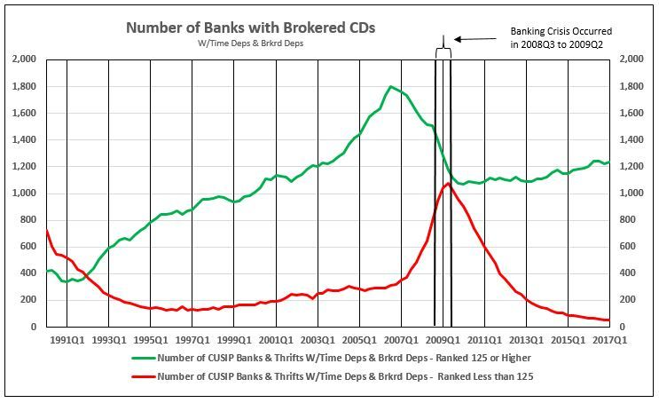 NumberOfBanksWithBrokeredCDs.JPG#asset:3