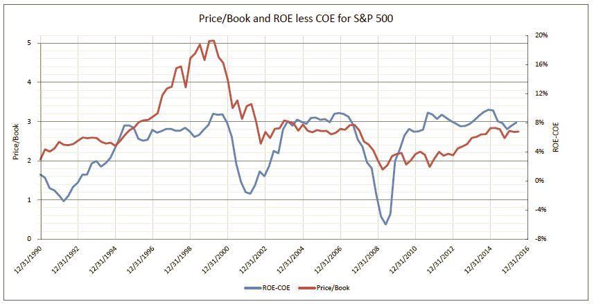 PriceBook_vs_ROElessCOE.JPG#asset:262